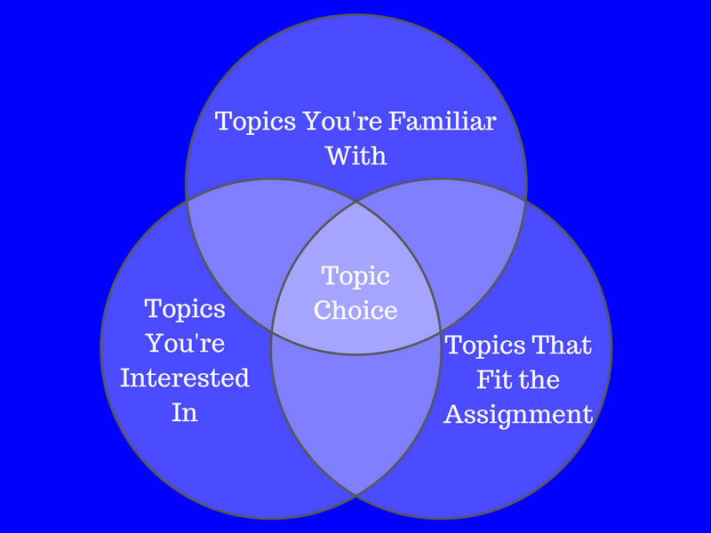 Topic Choice Venn Diagram